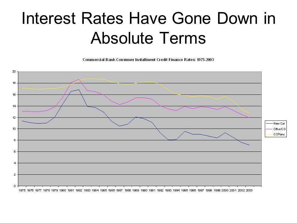 Interest Rates Have Gone Down in Absolute Terms