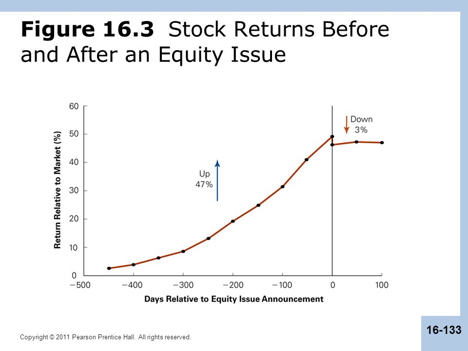 Copyright © 2011 Pearson Prentice Hall. All rights reserved. 16-133 Figure 16.3 Stock Returns Before and After an Equity Issue