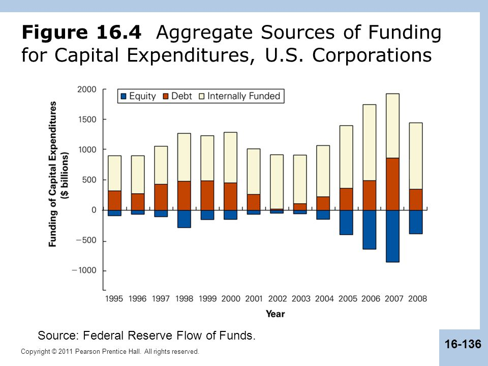 Copyright © 2011 Pearson Prentice Hall. All rights reserved. 16-136 Figure 16.4 Aggregate Sources of Funding for Capital Expenditures, U.S. Corporatio