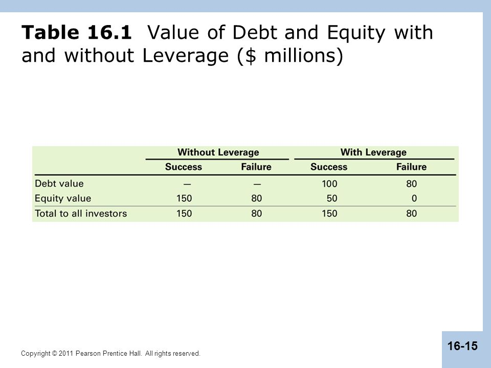 Copyright © 2011 Pearson Prentice Hall. All rights reserved. 16-15 Table 16.1 Value of Debt and Equity with and without Leverage ($ millions)