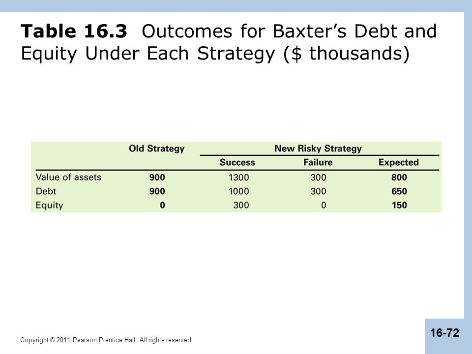 Copyright © 2011 Pearson Prentice Hall. All rights reserved. 16-72 Table 16.3 Outcomes for Baxter's Debt and Equity Under Each Strategy ($ thousands)