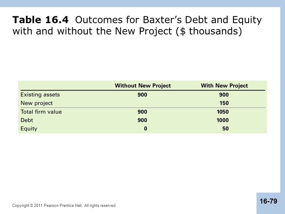 Copyright © 2011 Pearson Prentice Hall. All rights reserved. 16-79 Table 16.4 Outcomes for Baxter's Debt and Equity with and without the New Project (