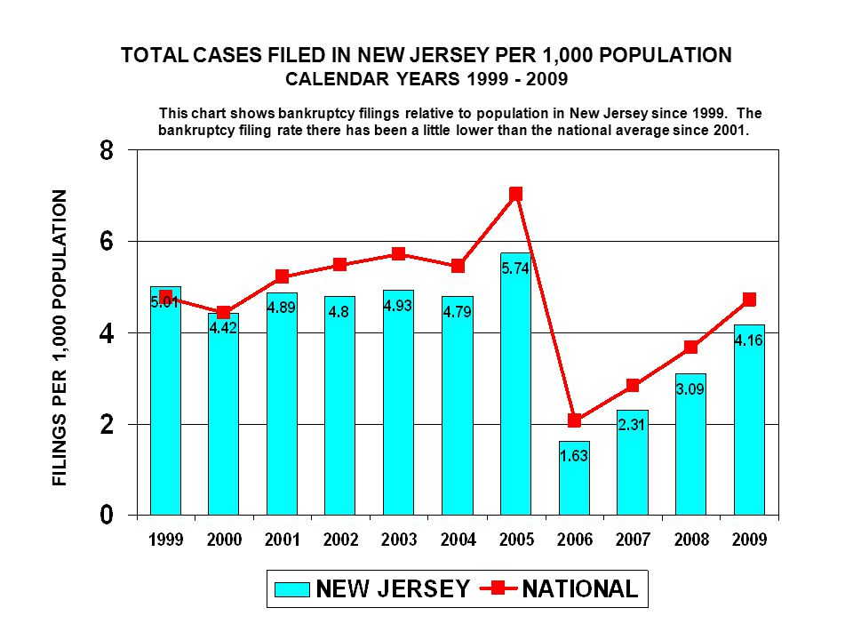 TOTAL CASES FILED IN NEW JERSEY PER 1,000 POPULATION CALENDAR YEARS 1999 - 2009 FILINGS PER 1,000 POPULATION This chart shows bankruptcy filings relative to population in New Jersey since 1999.