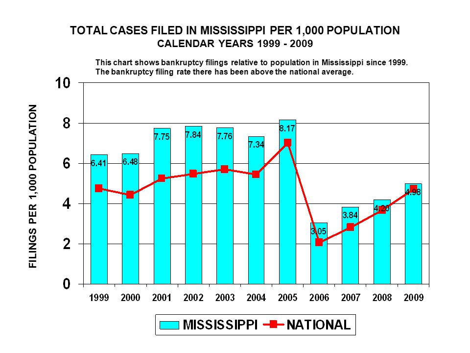 TOTAL CASES FILED IN MISSISSIPPI PER 1,000 POPULATION CALENDAR YEARS 1999 - 2009 FILINGS PER 1,000 POPULATION This chart shows bankruptcy filings relative to population in Mississippi since 1999.