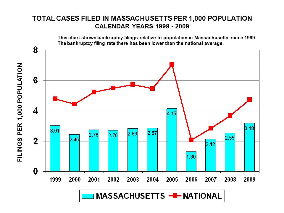 TOTAL CASES FILED IN MASSACHUSETTS PER 1,000 POPULATION CALENDAR YEARS 1999 - 2009 FILINGS PER 1,000 POPULATION This chart shows bankruptcy filings relative to population in Massachusetts since 1999.