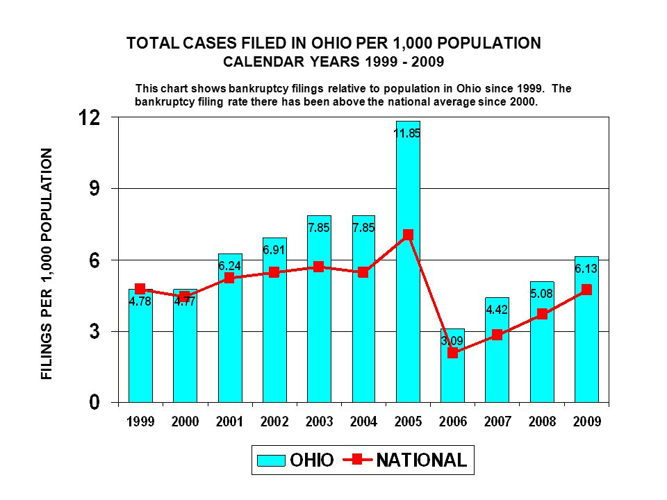 TOTAL CASES FILED IN OHIO PER 1,000 POPULATION CALENDAR YEARS 1999 - 2009 FILINGS PER 1,000 POPULATION This chart shows bankruptcy filings relative to population in Ohio since 1999.