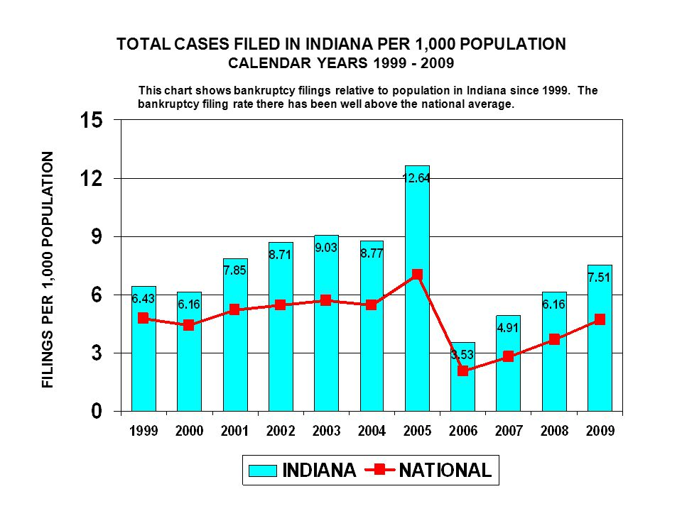 TOTAL CASES FILED IN INDIANA PER 1,000 POPULATION CALENDAR YEARS 1999 - 2009 FILINGS PER 1,000 POPULATION This chart shows bankruptcy filings relative to population in Indiana since 1999.