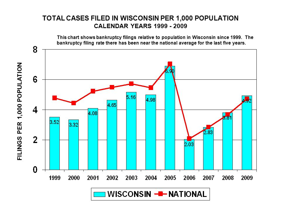 TOTAL CASES FILED IN WISCONSIN PER 1,000 POPULATION CALENDAR YEARS 1999 - 2009 FILINGS PER 1,000 POPULATION This chart shows bankruptcy filings relative to population in Wisconsin since 1999.