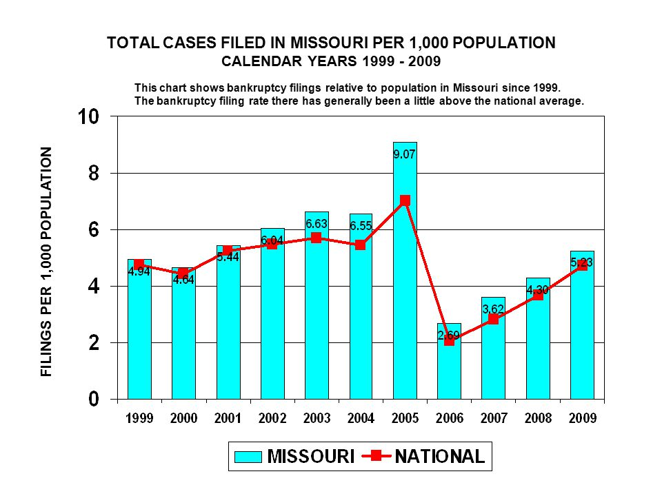 TOTAL CASES FILED IN MISSOURI PER 1,000 POPULATION CALENDAR YEARS 1999 - 2009 FILINGS PER 1,000 POPULATION This chart shows bankruptcy filings relative to population in Missouri since 1999.