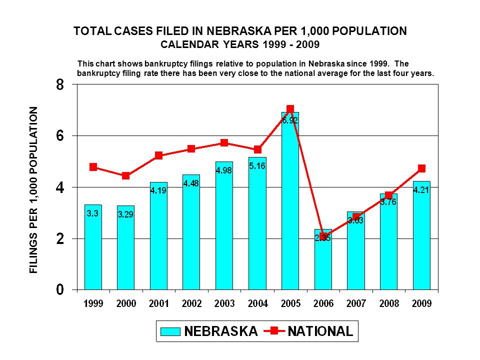 TOTAL CASES FILED IN NEBRASKA PER 1,000 POPULATION CALENDAR YEARS 1999 - 2009 FILINGS PER 1,000 POPULATION This chart shows bankruptcy filings relative to population in Nebraska since 1999.