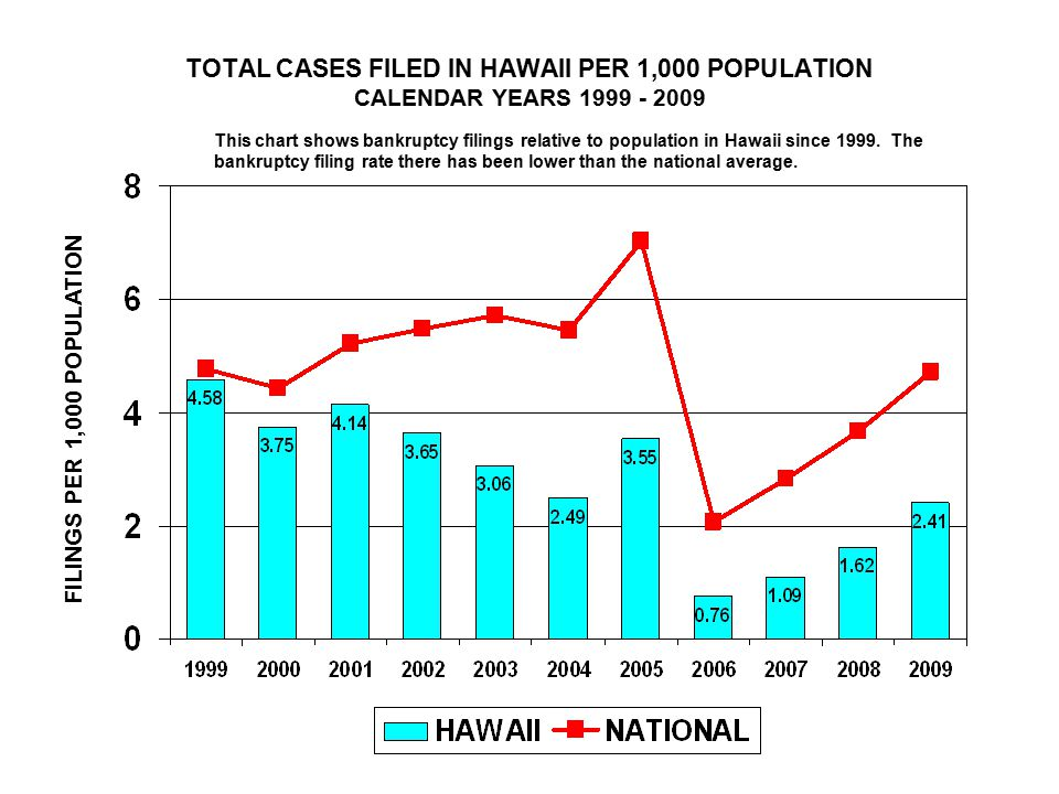 TOTAL CASES FILED IN HAWAII PER 1,000 POPULATION CALENDAR YEARS 1999 - 2009 FILINGS PER 1,000 POPULATION This chart shows bankruptcy filings relative to population in Hawaii since 1999.