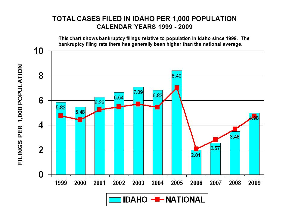 TOTAL CASES FILED IN IDAHO PER 1,000 POPULATION CALENDAR YEARS 1999 - 2009 FILINGS PER 1,000 POPULATION This chart shows bankruptcy filings relative to population in Idaho since 1999.