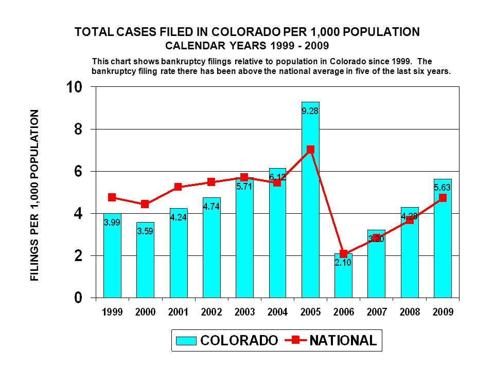 TOTAL CASES FILED IN COLORADO PER 1,000 POPULATION CALENDAR YEARS 1999 - 2009 FILINGS PER 1,000 POPULATION This chart shows bankruptcy filings relative to population in Colorado since 1999.
