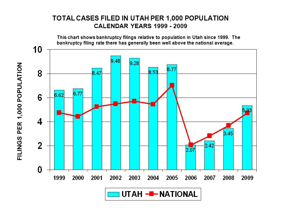 TOTAL CASES FILED IN UTAH PER 1,000 POPULATION CALENDAR YEARS 1999 - 2009 FILINGS PER 1,000 POPULATION This chart shows bankruptcy filings relative to population in Utah since 1999.