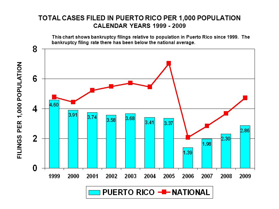 TOTAL CASES FILED IN PUERTO RICO PER 1,000 POPULATION CALENDAR YEARS 1999 - 2009 FILINGS PER 1,000 POPULATION This chart shows bankruptcy filings relative to population in Puerto Rico since 1999.