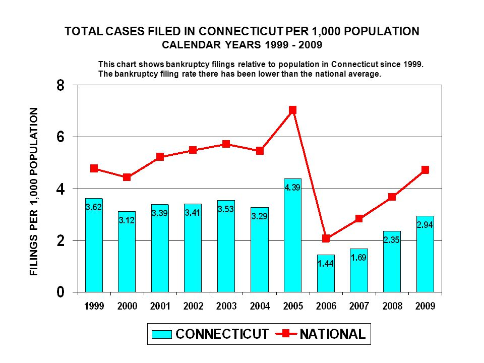 TOTAL CASES FILED IN CONNECTICUT PER 1,000 POPULATION CALENDAR YEARS 1999 - 2009 FILINGS PER 1,000 POPULATION This chart shows bankruptcy filings relative to population in Connecticut since 1999.