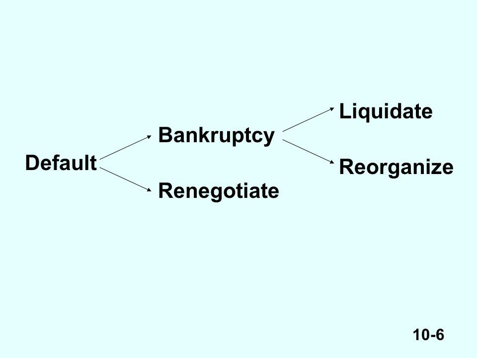 10-6 Default Renegotiate Bankruptcy Reorganize Liquidate