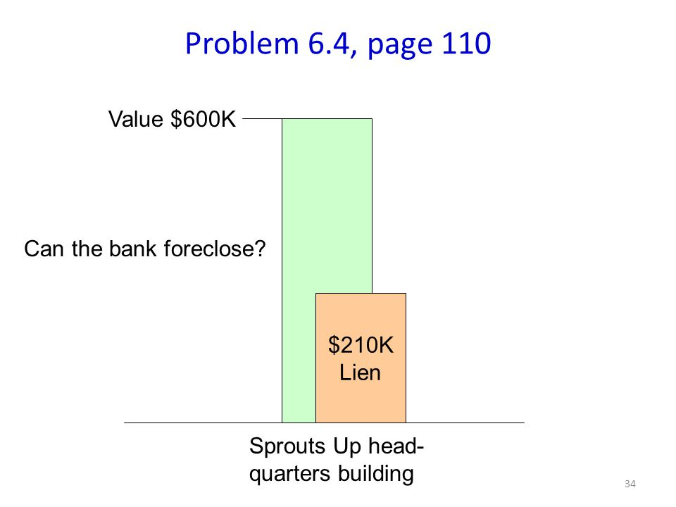 34 $210K Lien Sprouts Up head- quarters building Can the bank foreclose.