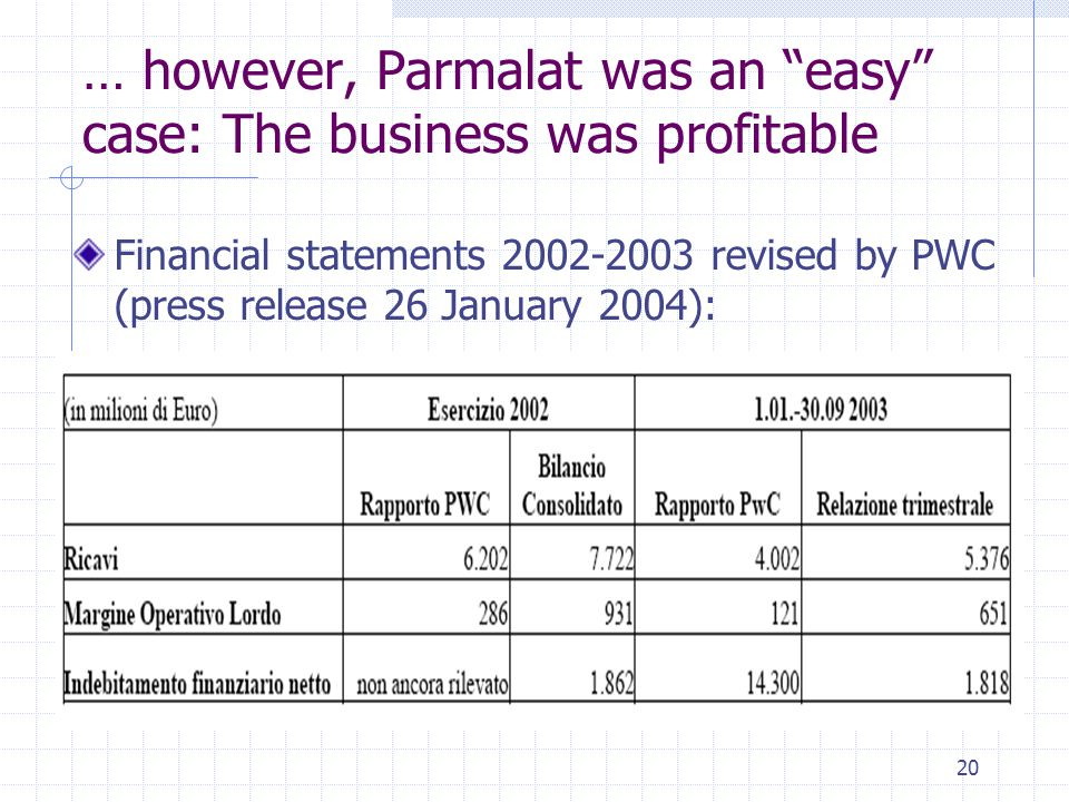 "20 … however, Parmalat was an ""easy"" case: The business was profitable Financial statements 2002-2003 revised by PWC (press release 26 January 2004):"