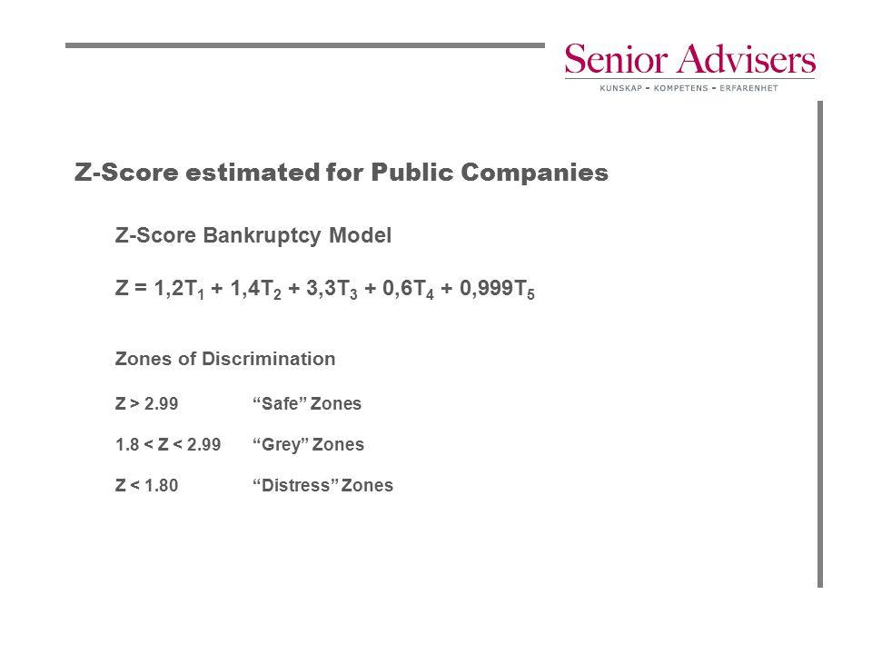 """Z-Score estimated for Public Companies Z-Score Bankruptcy Model Z = 1,2T 1 + 1,4T 2 + 3,3T 3 + 0,6T 4 + 0,999T 5 Zones of Discrimination Z > 2.99 """"Saf"""