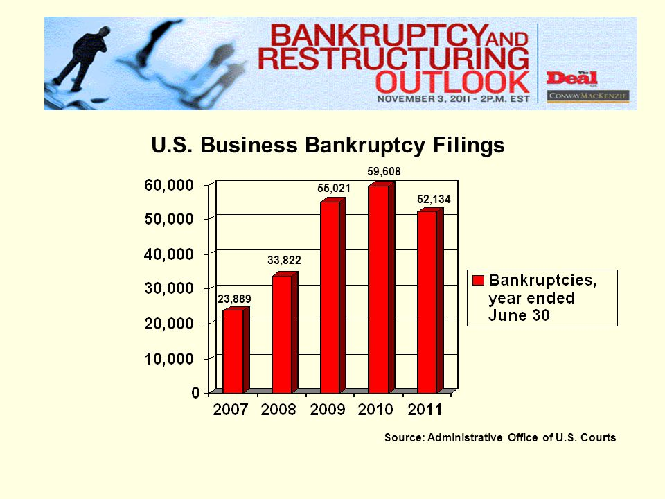 Source: Administrative Office of U.S. Courts U.S. Business Bankruptcy Filings 52,134 59,608 55,021 33,822 23,889