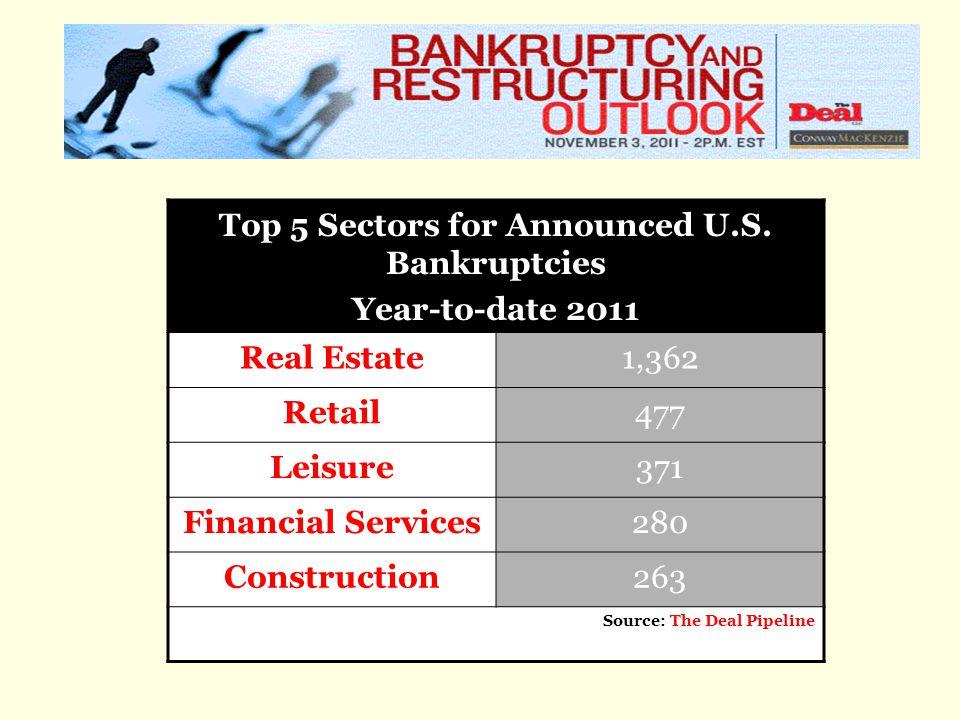 Top 5 Sectors for Announced U.S.