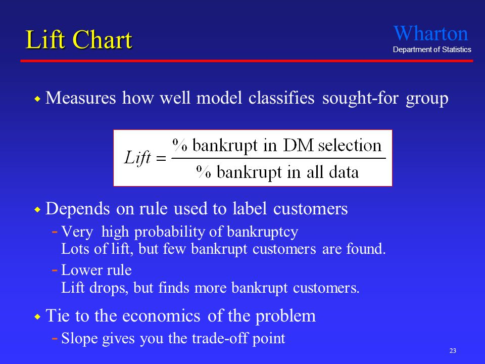 Wharton Department of Statistics 23 Lift Chart  Measures how well model classifies sought-for group  Depends on rule used to label customers - Very high probability of bankruptcy Lots of lift, but few bankrupt customers are found.
