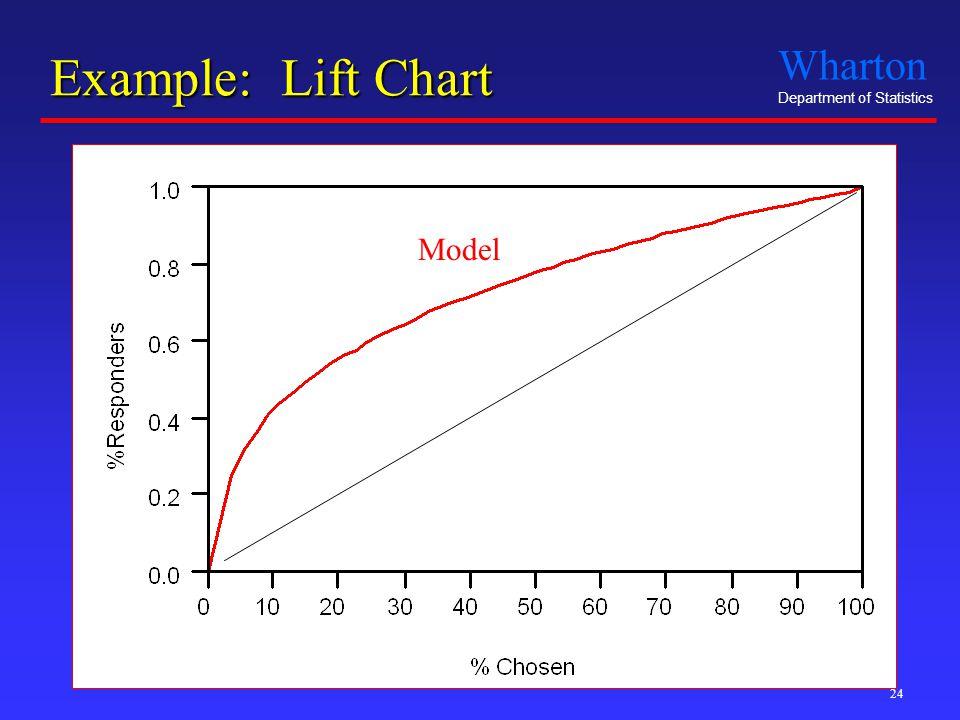 Wharton Department of Statistics 24 Example: Lift Chart Model Random