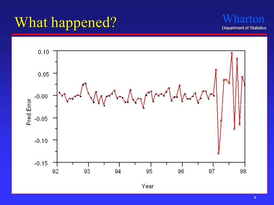 Wharton Department of Statistics 8 What happened Training Period