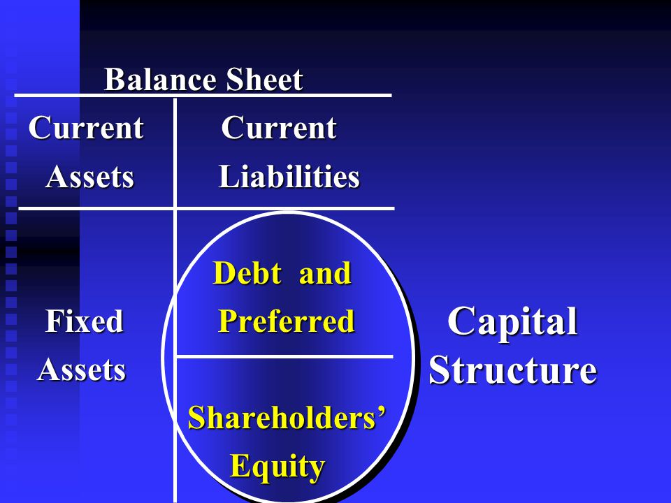 Balance Sheet Balance Sheet Current Current Current Current Assets Liabilities Assets Liabilities Debt and Debt and Fixed Preferred Fixed Preferred Assets Assets Shareholders' Shareholders' Equity Equity CapitalStructure