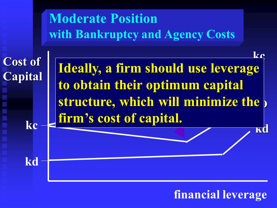 Cost of Capital financial leverage kc kdkckd ko Ideally, a firm should use leverage to obtain their optimum capital structure, which will minimize the firm's cost of capital.