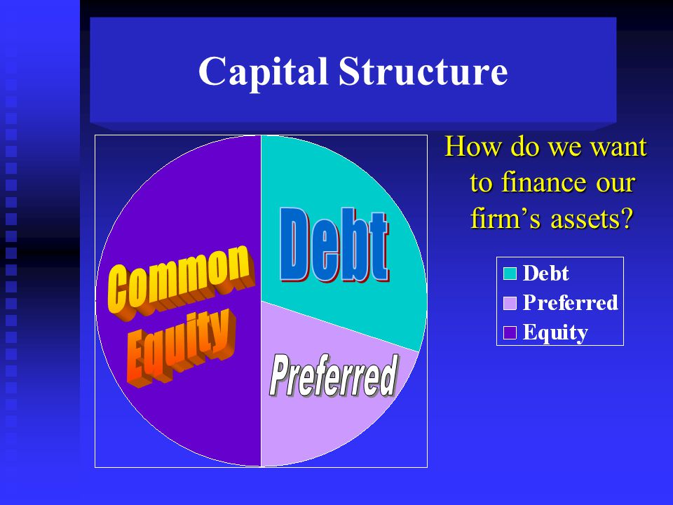 Capital Structure How do we want to finance our firm's assets?