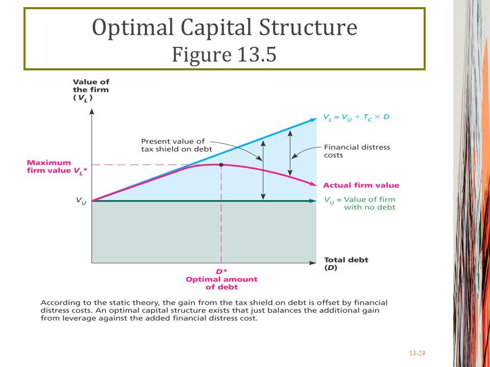 13-29 Optimal Capital Structure Figure 13.5