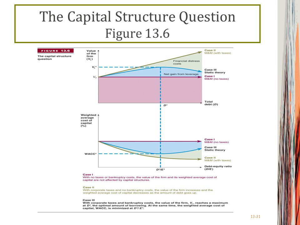 13-31 The Capital Structure Question Figure 13.6