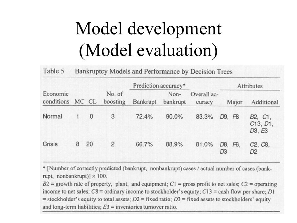 Model development (Model evaluation)