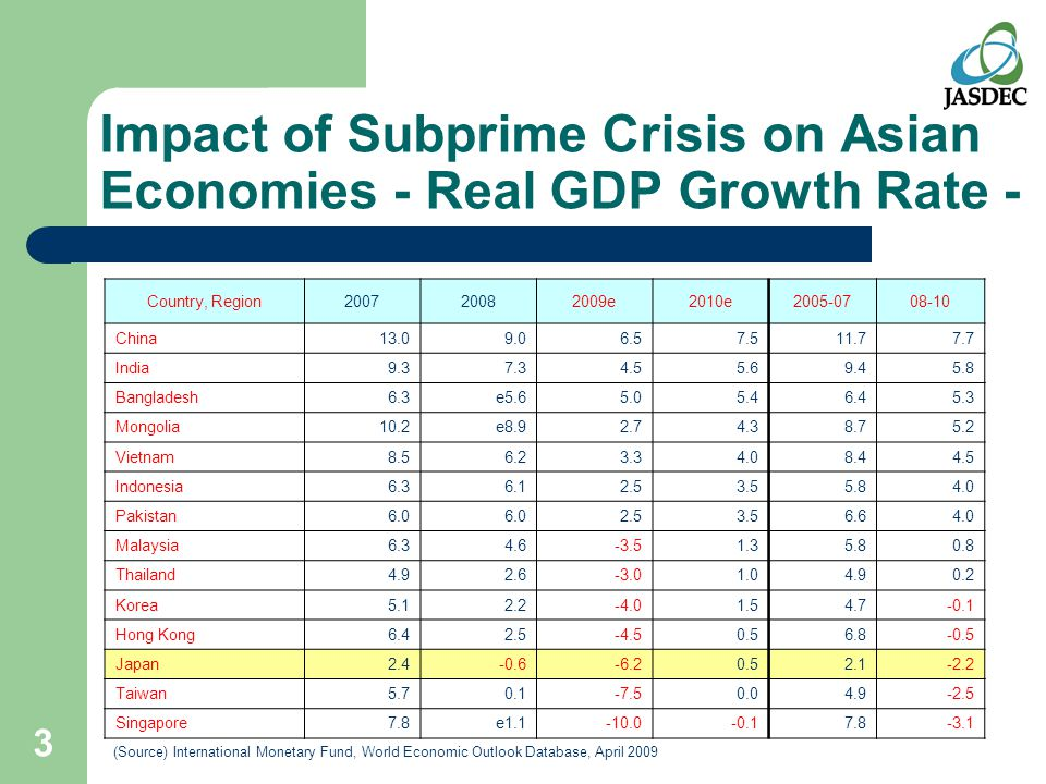 3 Impact of Subprime Crisis on Asian Economies - Real GDP Growth Rate - Country, Region200720082009e2010e2005-0708-10 China13.09.06.57.511.77.7 India9.37.34.55.69.45.8 Bangladesh6.3e5.65.05.46.45.3 Mongolia10.2e8.92.74.38.75.2 Vietnam8.56.23.34.08.44.5 Indonesia6.36.12.53.55.84.0 Pakistan6.0 2.53.56.64.0 Malaysia6.34.6-3.51.35.80.8 Thailand4.92.6-3.01.04.90.2 Korea5.12.2-4.01.54.7-0.1 Hong Kong6.42.5-4.50.56.8-0.5 Japan2.4-0.6-6.20.52.1-2.2 Taiwan5.70.1-7.50.04.9-2.5 Singapore7.8e1.1-10.0-0.17.8-3.1 (Source) International Monetary Fund, World Economic Outlook Database, April 2009