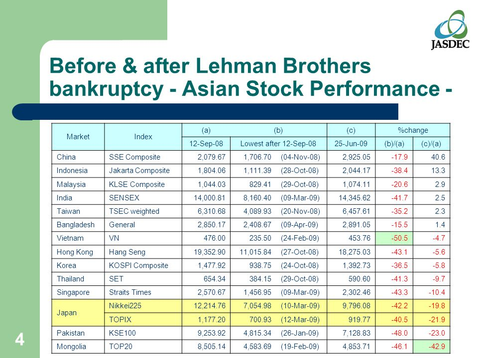 4 Before & after Lehman Brothers bankruptcy - Asian Stock Performance - MarketIndex (a)(b)(c)%change 12-Sep-08Lowest after 12-Sep-0825-Jun-09(b)/(a)(c)/(a) ChinaSSE Composite2,079.671,706.70(04-Nov-08)2,925.05-17.940.6 IndonesiaJakarta Composite1,804.061,111.39(28-Oct-08)2,044.17-38.413.3 MalaysiaKLSE Composite1,044.03829.41(29-Oct-08)1,074.11-20.62.9 IndiaSENSEX14,000.818,160.40(09-Mar-09)14,345.62-41.72.5 TaiwanTSEC weighted6,310.684,089.93(20-Nov-08)6,457.61-35.22.3 BangladeshGeneral2,850.172,408.67(09-Apr-09)2,891.05-15.51.4 VietnamVN476.00235.50(24-Feb-09)453.76-50.5-4.7 Hong KongHang Seng19,352.9011,015.84(27-Oct-08)18,275.03-43.1-5.6 KoreaKOSPI Composite1,477.92938.75(24-Oct-08)1,392.73-36.5-5.8 ThailandSET654.34384.15(29-Oct-08)590.60-41.3-9.7 SingaporeStraits Times2,570.671,456.95(09-Mar-09)2,302.46-43.3-10.4 Japan Nikkei22512,214.767,054.98(10-Mar-09)9,796.08-42.2-19.8 TOPIX1,177.20700.93(12-Mar-09)919.77-40.5-21.9 PakistanKSE1009,253.924,815.34(26-Jan-09)7,128.83-48.0-23.0 MongoliaTOP208,505.144,583.69(19-Feb-09)4,853.71-46.1-42.9
