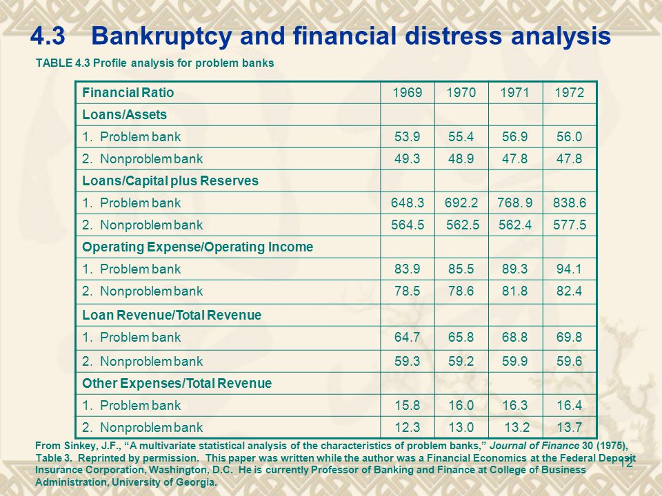 4.3Bankruptcy and financial distress analysis TABLE 4.3 Profile analysis for problem banks From Sinkey, J.F., A multivariate statistical analysis of the characteristics of problem banks, Journal of Finance 30 (1975), Table 3.