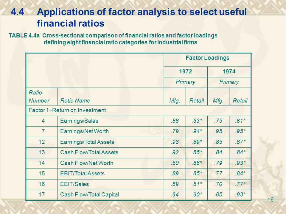 4.4Applications of factor analysis to select useful financial ratios TABLE 4.4a Cross-sectional comparison of financial ratios and factor loadings defining eight financial ratio categories for industrial firms Factor Loadings 19721974 Primary Ratio NumberRatio NameMfg.RetailMfg.Retail Factor 1  Return on Investment 4Earnings/Sales.88.63*.75.81* 7Earnings/Net Worth.79.94*.95.95* 12Earnings/Total Assets.93.89*.85.87* 13Cash Flow/Total Assets.92.85*.84.84* 14Cash Flow/Net Worth.50.88*.79.93* 15EBIT/Total Assets.89.85*.77.84* 16EBIT/Sales.89.61*.70.77* 17Cash Flow/Total Capital.94.90*.85.93* 16