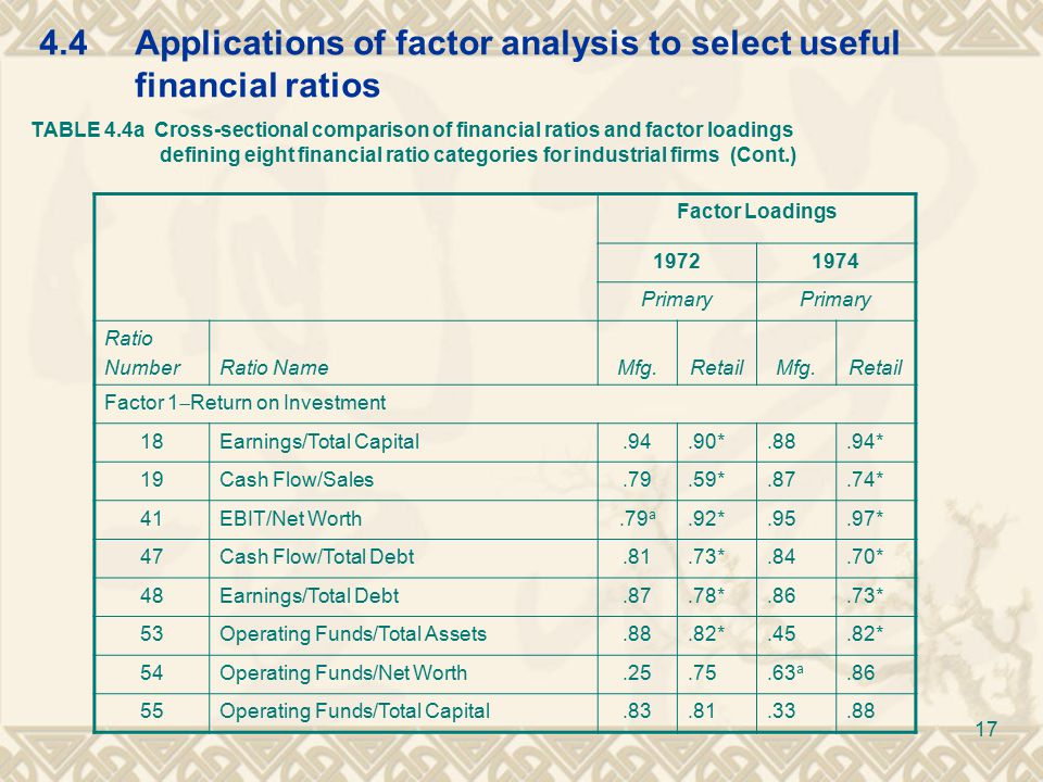 4.4Applications of factor analysis to select useful financial ratios TABLE 4.4a Cross-sectional comparison of financial ratios and factor loadings defining eight financial ratio categories for industrial firms (Cont.) Factor Loadings 19721974 Primary Ratio NumberRatio NameMfg.RetailMfg.Retail Factor 1  Return on Investment 18Earnings/Total Capital.94.90*.88.94* 19Cash Flow/Sales.79.59*.87.74* 41EBIT/Net Worth.79 a.92*.95.97* 47Cash Flow/Total Debt.81.73*.84.70* 48Earnings/Total Debt.87.78*.86.73* 53Operating Funds/Total Assets.88.82*.45.82* 54Operating Funds/Net Worth.25.75.63 a.86 55Operating Funds/Total Capital.83.81.33.88 17