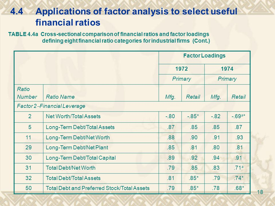 4.4Applications of factor analysis to select useful financial ratios TABLE 4.4a Cross-sectional comparison of financial ratios and factor loadings defining eight financial ratio categories for industrial firms (Cont.) Factor Loadings 19721974 Primary Ratio NumberRatio NameMfg.RetailMfg.Retail Factor 2  Financial Leverage 2Net Worth/Total Assets-.80-.85*-.82-.69 a * 5Long-Term Debt/Total Assets.87.85.87 11Long-Term Debt/Net Worth.88.90.91.93 29Long-Term Debt/Net Plant.85.81.80.81 30Long-Term Debt/Total Capital.89.92.94.91 31Total Debt/Net Worth.79.85.83.71 a 32Total Debt/Total Assets.81.85*.79.74* 50Total Debt and Preferred Stock/Total Assets.79.85*.78.68* 18