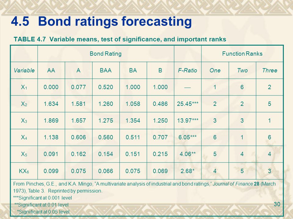 4.5Bond ratings forecasting TABLE 4.7 Variable means, test of significance, and important ranks Bond RatingFunction Ranks VariableAAABAABABF-RatioOneTwoThree X1X1 0.0000.0770.5201.000  162 X2X2 1.6341.5811.2601.0580.48625.45***225 X3X3 1.8691.6571.2751.3541.25013.97***331 X4X4 1.1380.6060.5600.5110.7076.05***616 X5X5 0.0910.1620.1540.1510.2154.06**544 KX 6 0.0990.0750.0660.0750.0692.68*453 From Pinches, G.E., and K.A.