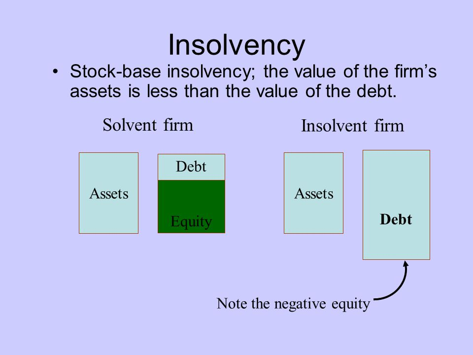 Insolvency Stock-base insolvency; the value of the firm's assets is less than the value of the debt.