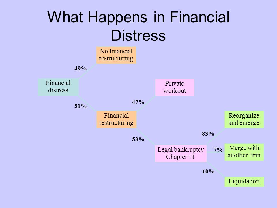 Reorganize and emerge Merge with another firm Liquidation 83% 10% 7% What Happens in Financial Distress Financial distress Financial restructuring No financial restructuring 49% 51% Legal bankruptcy Chapter 11 Private workout 47% 53%