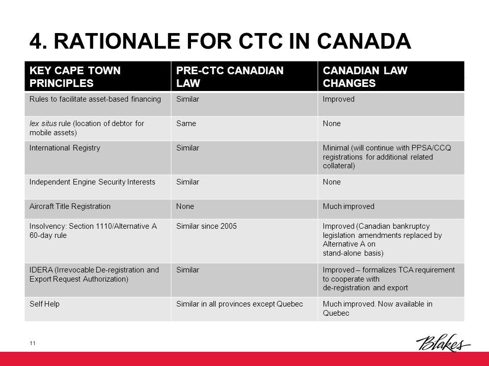 4. RATIONALE FOR CTC IN CANADA KEY CAPE TOWN PRINCIPLES PRE-CTC CANADIAN LAW CANADIAN LAW CHANGES Rules to facilitate asset-based financingSimilarImpr