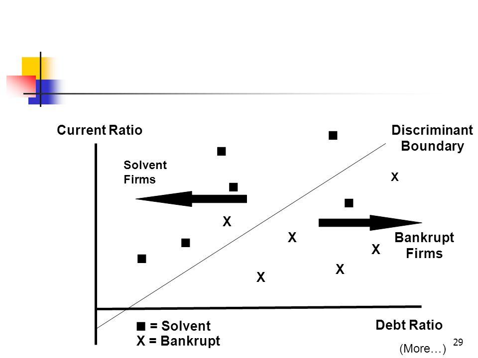 29 (More…) X X X X XBankrupt Firms Debt Ratio Solvent Firms Current RatioDiscriminant Boundary X X = Bankrupt ■ ■ ■ ■ ■ ■ ■ = Solvent