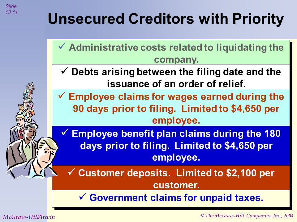 © The McGraw-Hill Companies, Inc., 2004 Slide 13-11 McGraw-Hill/Irwin Administrative costs related to liquidating the company.