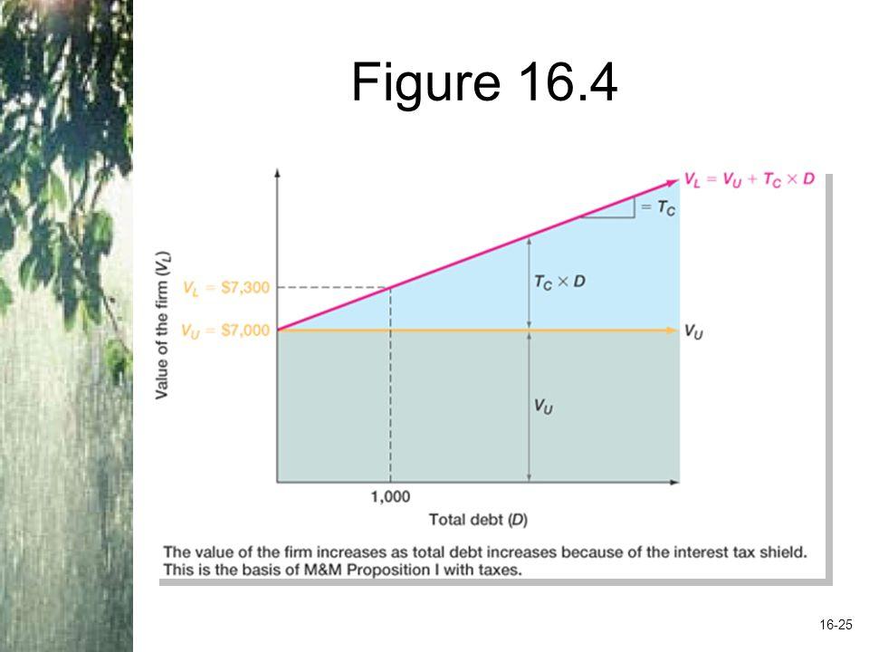 Figure 16.4 16-25