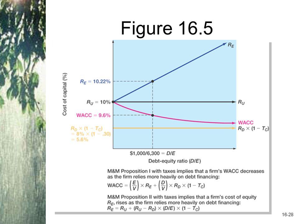 Figure 16.5 16-28