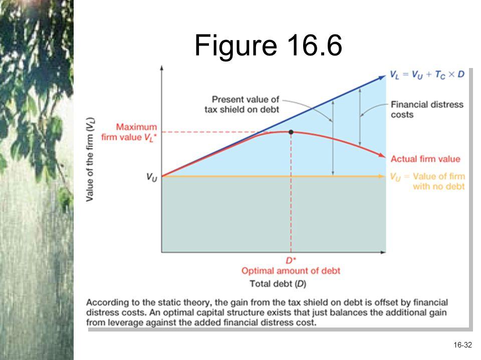 Figure 16.6 16-32